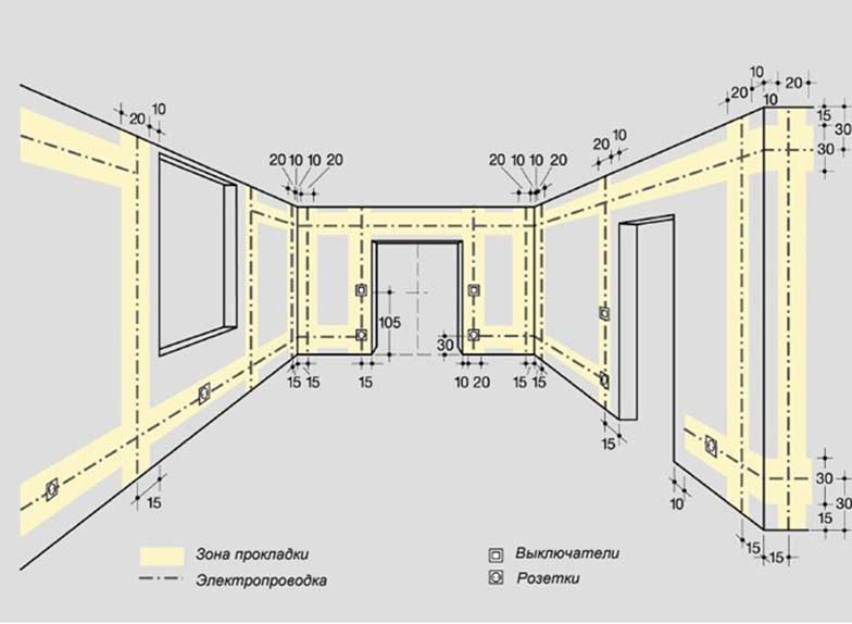 an example of the layout of the wiring in the house, the location of  outlets and switches